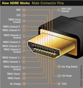 HDMI «Γιατί δεν κλειδώνει;»