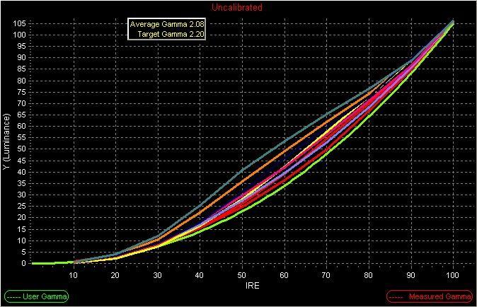 JVC-DLA-X55 GAMMA CINEMA MODE A  TO MODE H