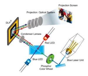 VIEWSONIC PRO9000 TECHNOLOGY
