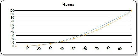 EPSON LS 10000 CINEMA GAMMA