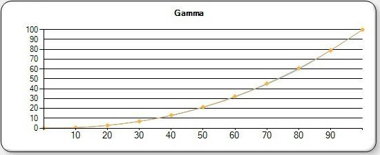 EPSON LS 10000 DIGITAL CINEMA GAMMA
