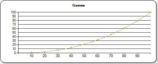 EPSON LS 10000 NATURAL GAMMA