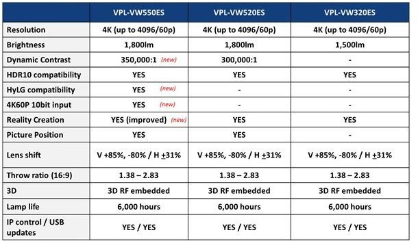 SONY VPL-VW550 specs